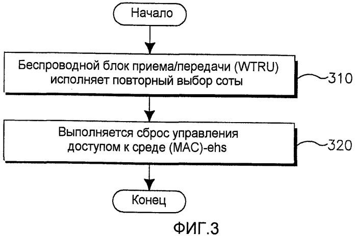 Способ и устройство для обработки повторных выборов сот и переходов в улучшенное cell_fach-состояние и из него