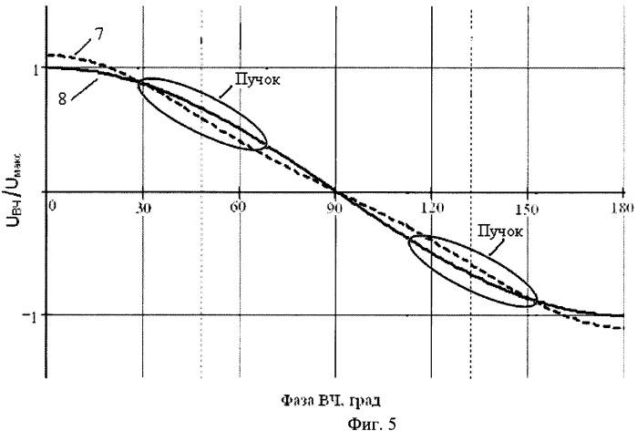 Способ уменьшения энергетического разброса пучка частиц в циклотроне