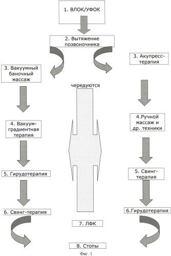Способ комплексного безоперационного лечения заболеваний позвоночника