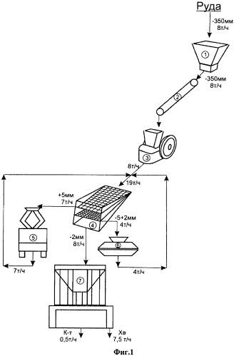 Способ сухого обогащения на рудообогатительном передвижном модульном комплексе