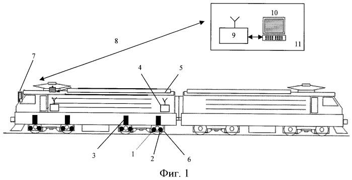 Устройство для мониторинга теплового состояния и уровня влажности тяговых электрических машин