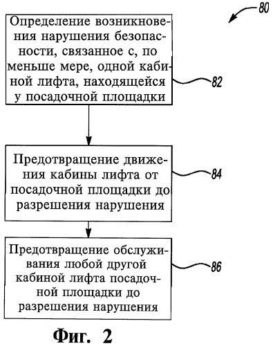 Способ управления работой группы кабин лифта и лифтовая система