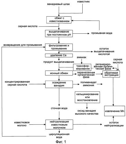 Способ получения оксида ванадия с использованием экстракции