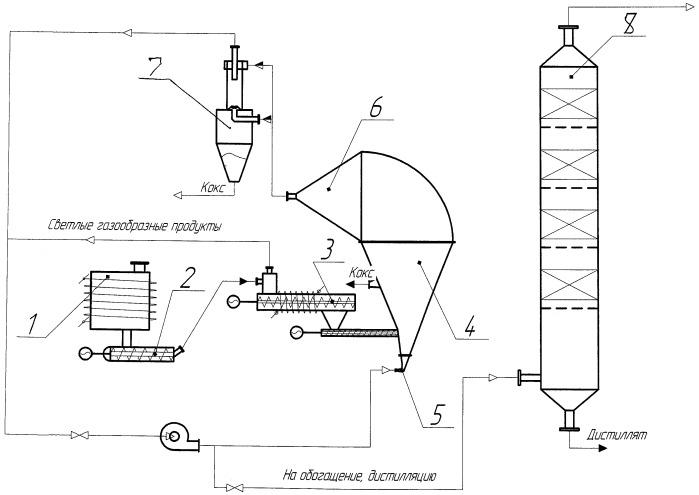 Способ переработки битуминозных песков