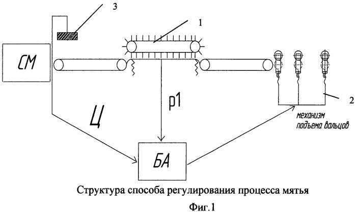 Способ регулирования процесса мятья и устройство для его осуществления