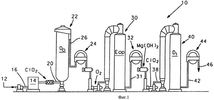 Способ отбелки лиственной целлюлозы на ступени (d) в присутствии mg(oh)2