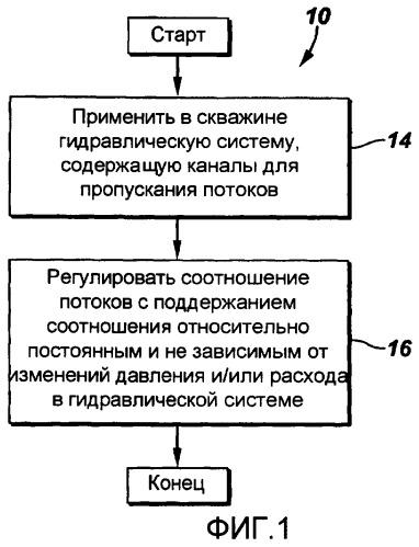 Способ и система для управления потоками в скважине