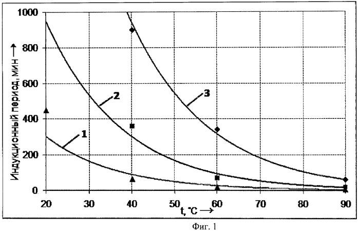 Способ выравнивания профиля приемистости нагнетательных скважин и ограничения водопритока в добывающие скважины