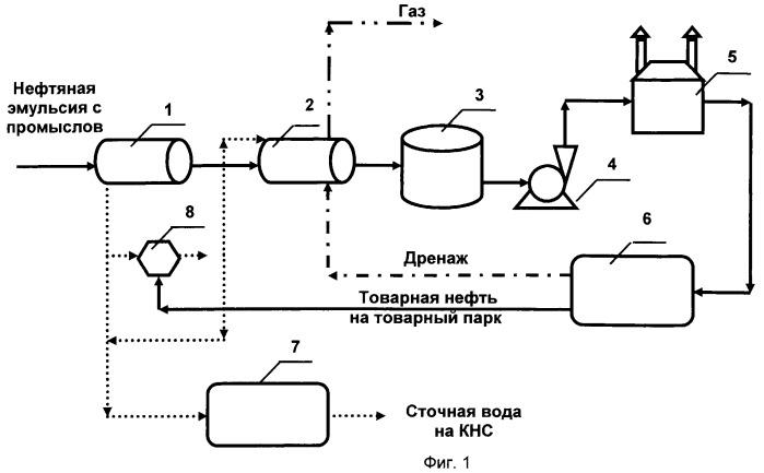 Способ сепарации нефтяной эмульсии