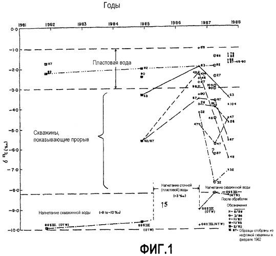 Способ выявления раннего прорыва нагнетаемой воды в нефтяных скважинах, использующий природный изотоп углерода-13