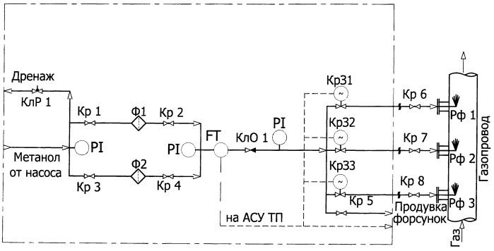 Система подачи ингибитора гидратообразования в трубопровод