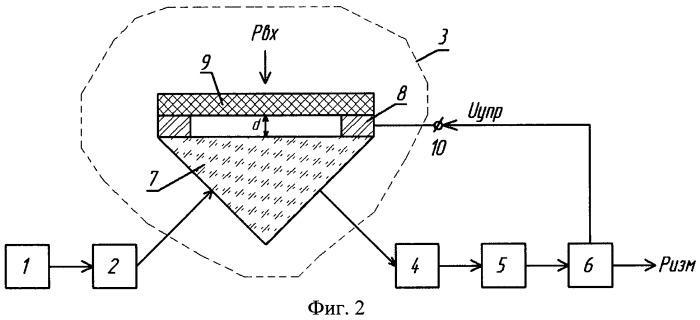 Волоконно-оптический преобразователь давления с динамически настраиваемым диапазоном