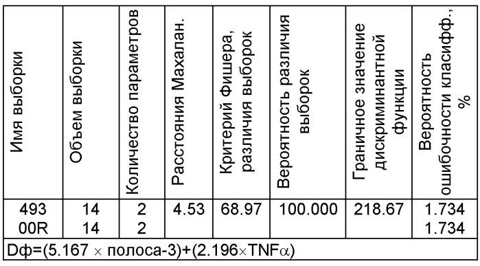 Способ прогнозирования снижения транспортной функции белка полосы-3 мембраны эритроцитов новорожденного от матерей, перенесших обострение герпес-вирусной инфекции в третьем триместре беременности