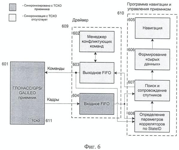 Спутниковый навигационный глонасс/gps/galileo-приемник с корреляторами, асинхронно управляемыми внешним процессором