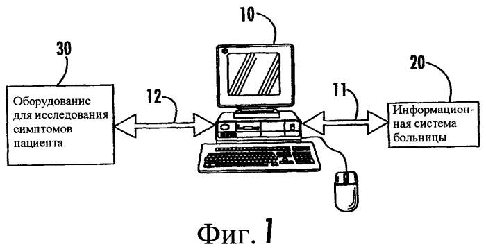 Ориентированная на пользователя методология осуществления доступа и навигации по базам данных системы управления медицинской информацией
