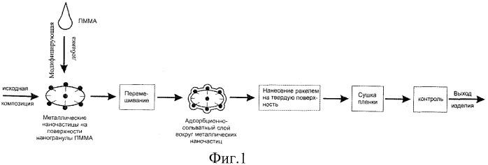 Нанокомпозиционное просветляющее покрытие в виде толстой пленки и способ его получения