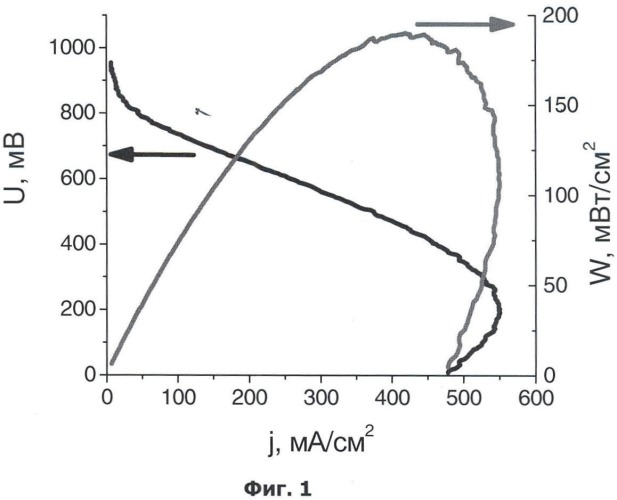 Способ формирования каталитического слоя твердополимерного топливного элемента