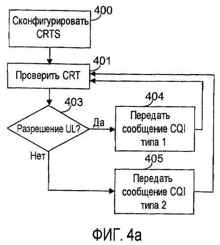 Использование разрешения восходящей линии связи в качестве запуска первого или второго типа сообщения cqi