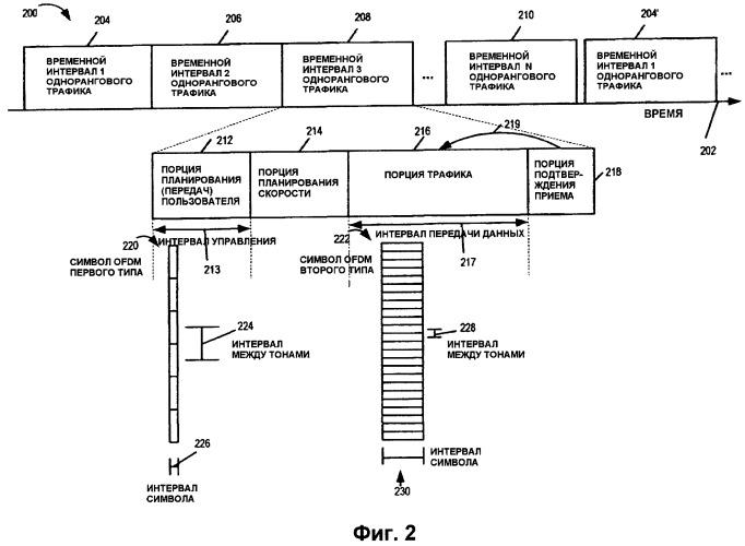 Способ и устройство для передачи информации с использованием символов различных типов
