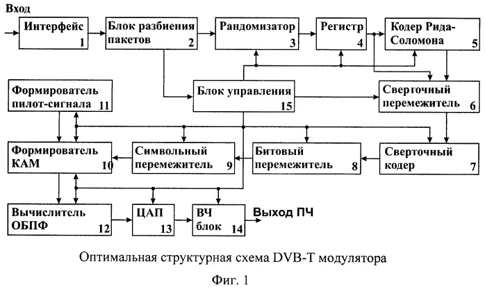 Оптимальная структурная схема dvb-t модулятора