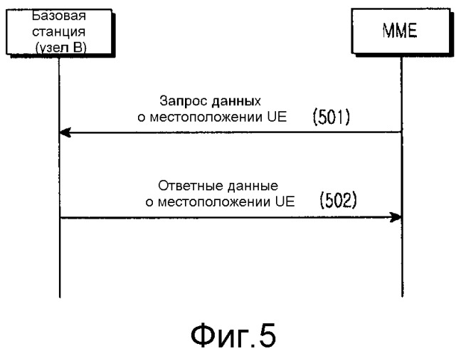 Способ обновления информации о местоположении абонентского оборудования