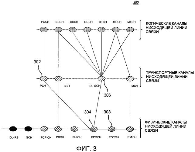 Компоновка управления и способ для передачи сообщений персонального вызова в системе беспроводной связи