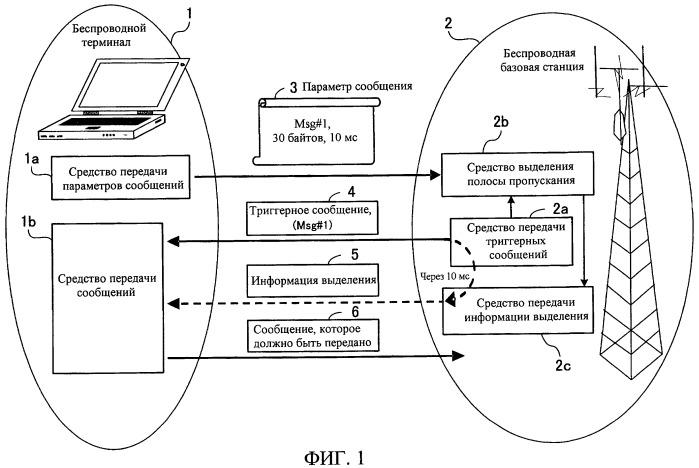 Способ обмена сообщениями, система беспроводной связи, беспроводной терминал и беспроводная базовая станция