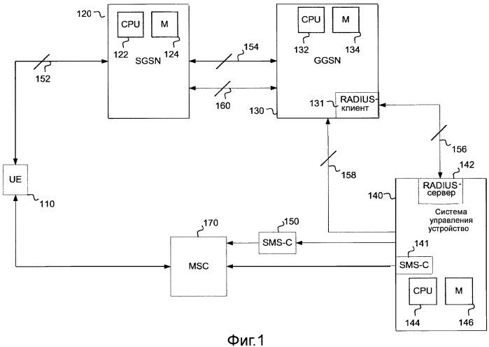 Способ и устройство для конфигурирования устройства связи