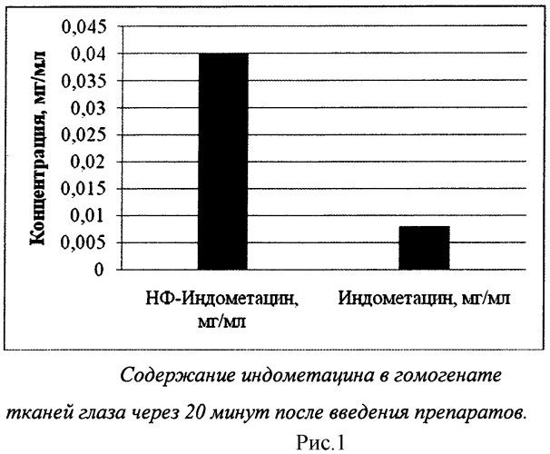 Индометацин на основе фосфолипидных наночастиц для применения в офтальмологии