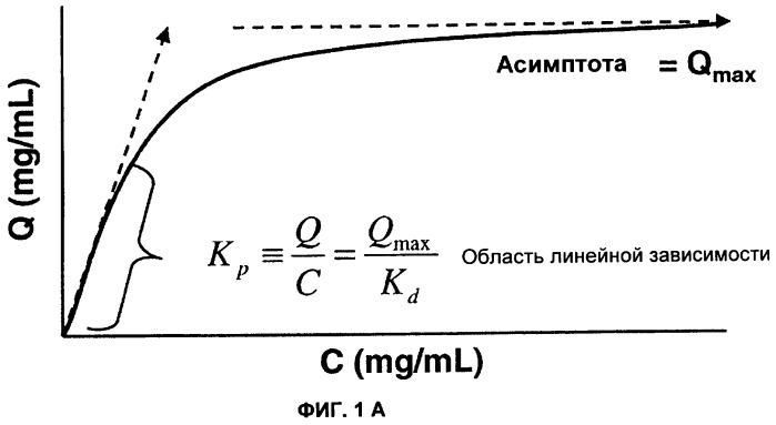 Способ хроматографии в режиме слабого распределения