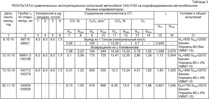 Унифицированный модификатор моторных топлив