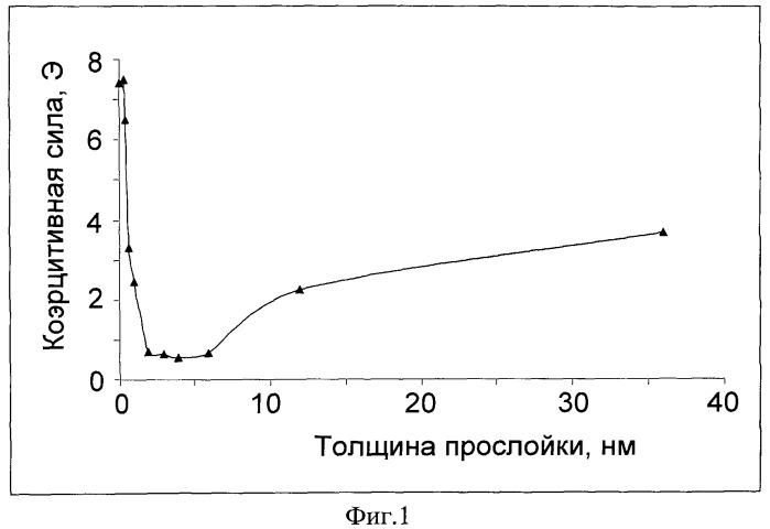 Способ получения аморфных магнитных пленок co-p
