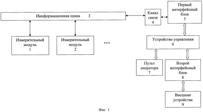 Система диагностики погружных электродвигателей