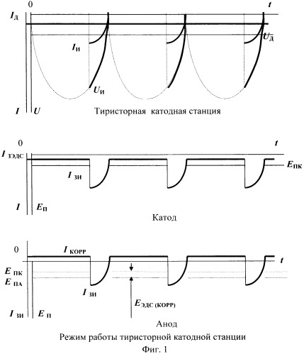 Способ определения межкристаллитной коррозии и коррозионных повреждений наружных поверхностей подземных и подводных трубопроводов