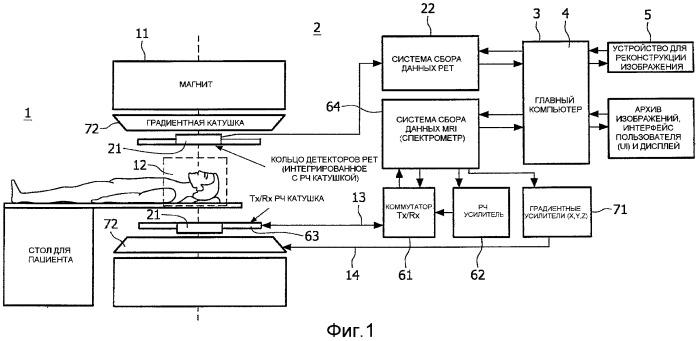 Коррекция движения в гибридной системе визуализации позитронно-эмиссионной/магнитно-резонансной томографии