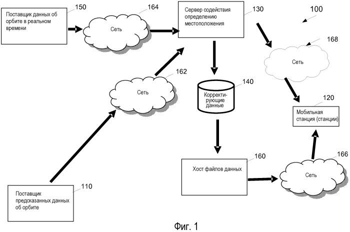 Способ и устройство для определения положения с помощью гибридных данных об орбите sps