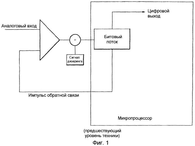 Дельта-сигма модулятор и