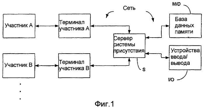Система присутствия, терминал связи, сервер и компьютерный программный продукт для них