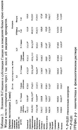 Фармацевтическая композиция пролонгированного действия на основе глицина и способ ее получения