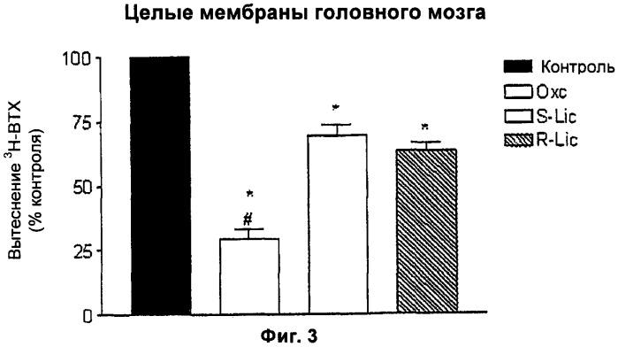 Применение производных 5н-дибенз/b,f/азепин-5-карбоксамида в лечении невропатической боли и неврологических расстройств