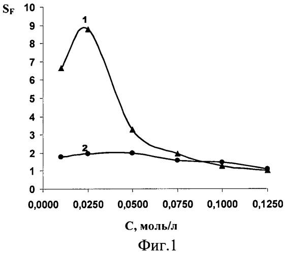 Способ разделения фенилаланина и хлорида натрия стационарным диализом