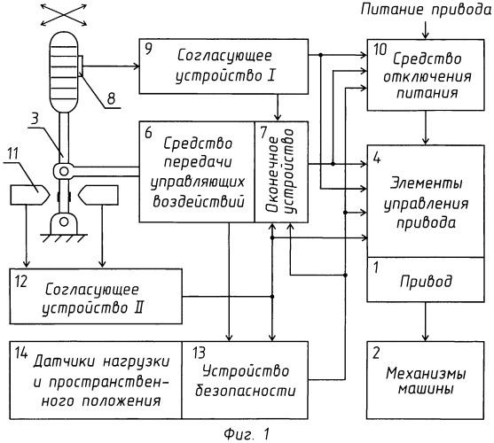 Система безопасности строительной машины (варианты)