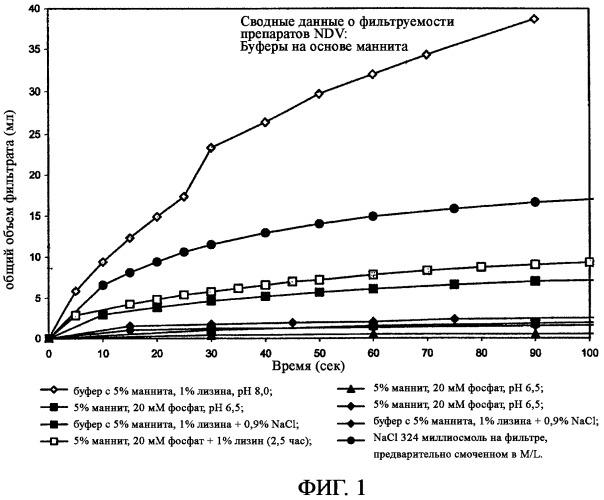 Способ стабилизации вируса ньюкаслской болезни для хранения в водном растворе и способ сохранения его стабильности
