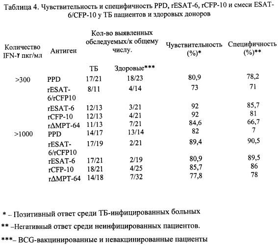 Рекомбинантная плазмидная днк pтв323, кодирующая гибридный полипептид gst-дельтамрт64 со свойствами видоспецифичного микобактериального антигена мрт64 (мрв64), рекомбинантный штамм бактерий escherichia coli - продуцент гибридного полипептида gst-дельтамрт64 и рекомбинантный полипептид gst-дельтамрт64