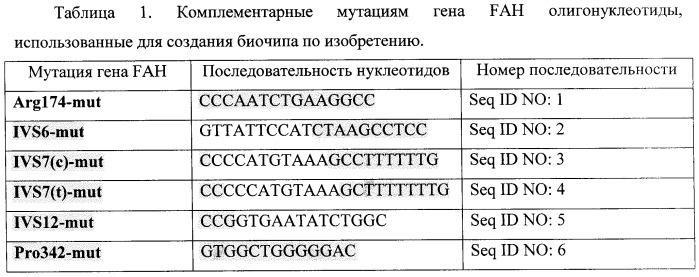 Тест-система для определения мутаций в генах фумарилацетоацетат гидролазы и альфа-1-антитрипсина человека