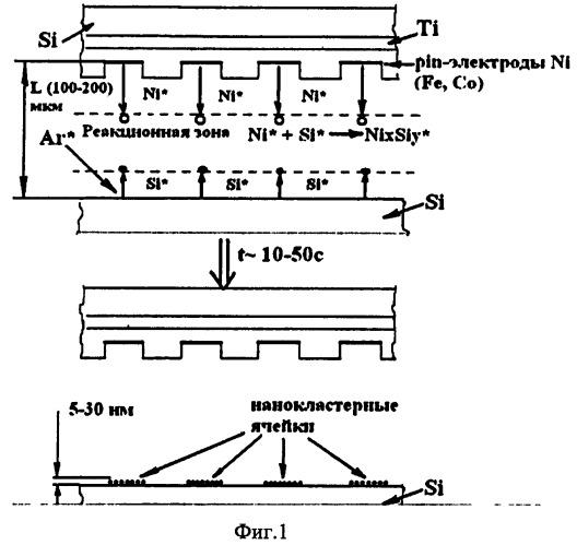 Способ получения ферромагнитной пленки из нанокластеров силицидов на поверхности кремниевой подложки
