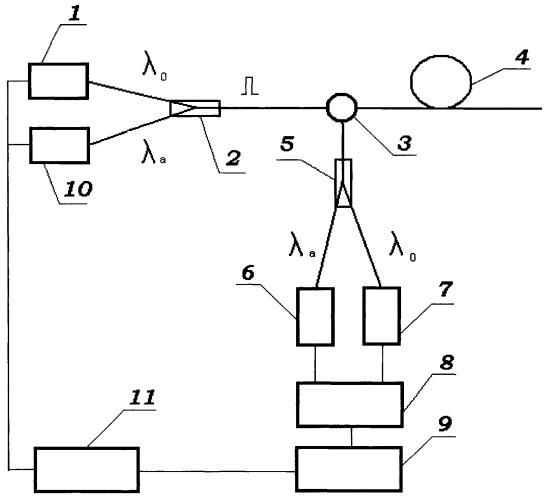 Способ измерения температурного распределения и устройство для его осуществления
