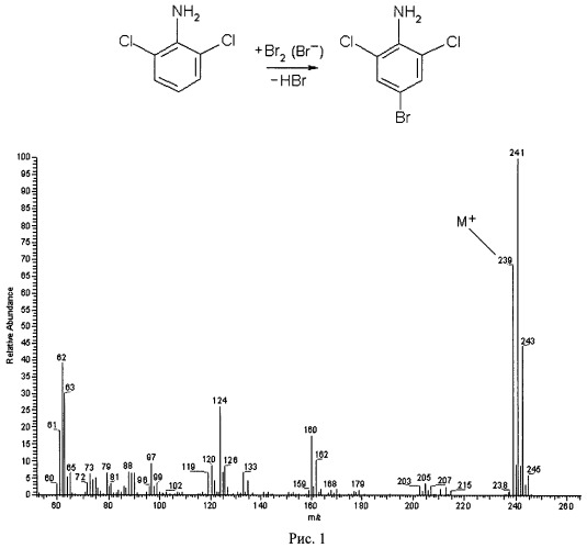 Способ определения хлоранилинов в водных средах