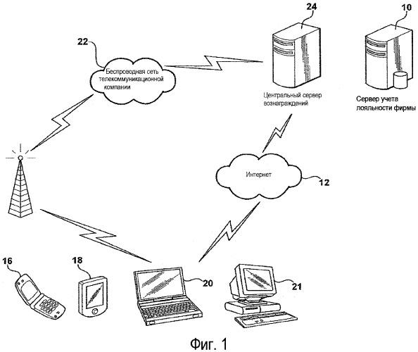 Выдача и возвращение очков вознаграждения с использованием протоколов беспроводной связи закодированного продукта