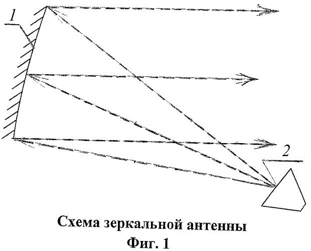 Зеркальная антенна с косекансной диаграммой направленности
